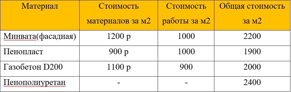 Общая стоимость утепления при толщине утеплителя 100 мм