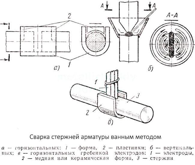 Схема выполнения ванной сварки