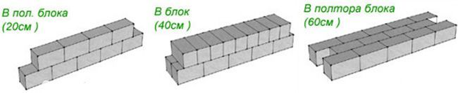 Каким образом можно уложить блоки