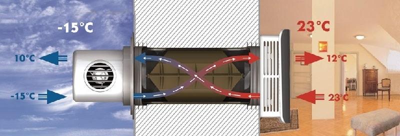 Система рекуперации приточно-вытяжного воздуха