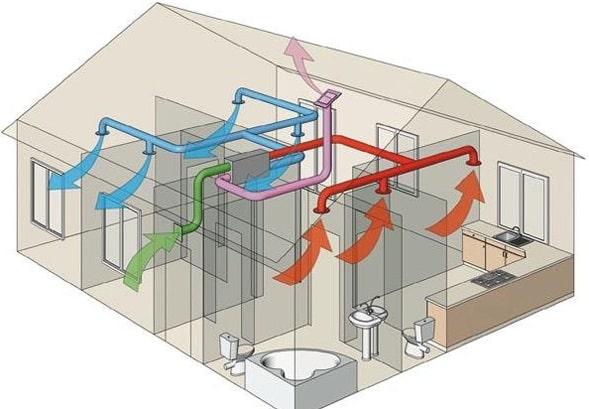 Вариант системы вентиляции дома
