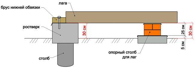 Схема устройства лагов